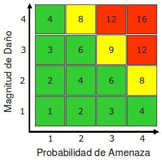 matriz grafico riesgo