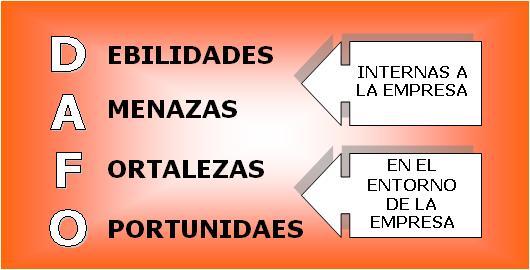 analisis dafo plan de negocio