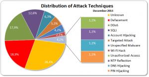 Distribución del modelo de ataques por internet en 2013