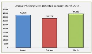 Crecimiento de los sites Phising durante el primer cuatrimestre de 2014