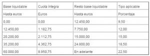 tabla_irpf